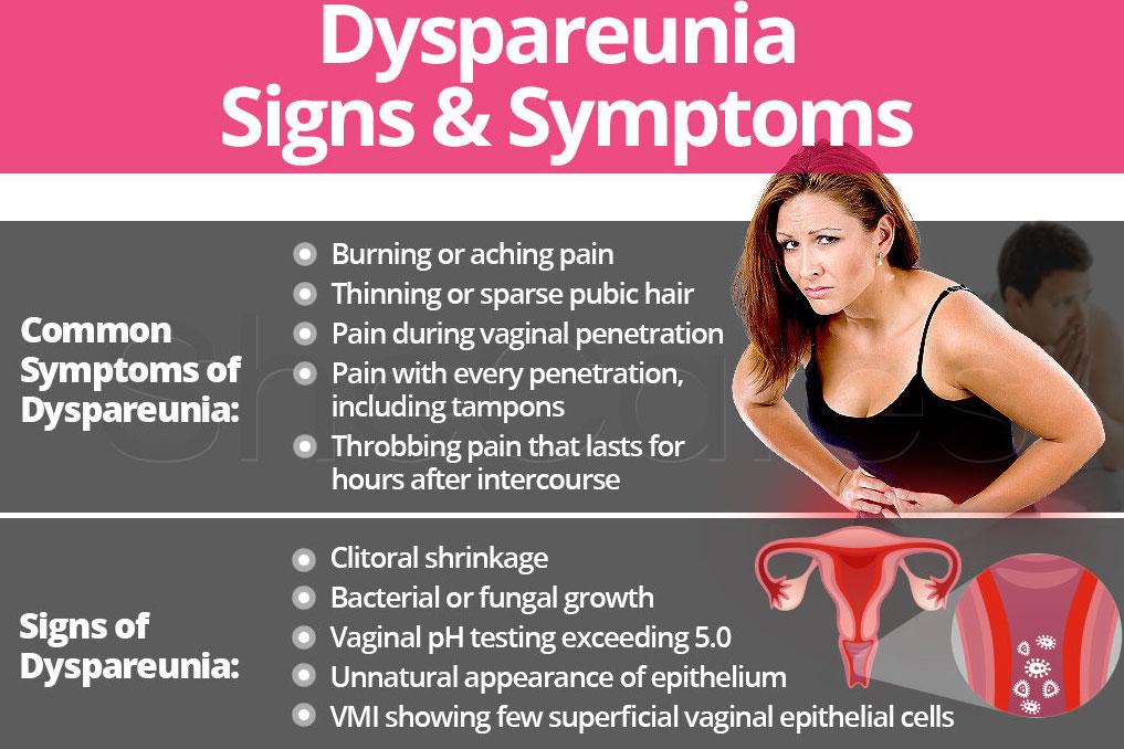 Symptoms of Painful Intercourse