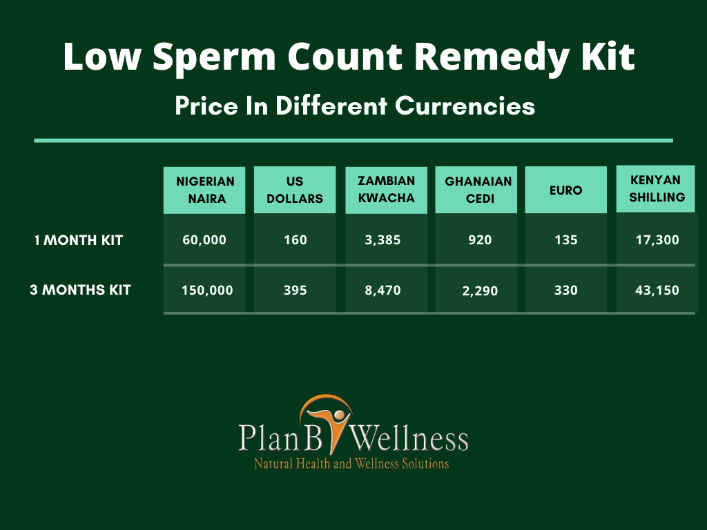 Low Sperm Count Remedy Kit Pricing Table